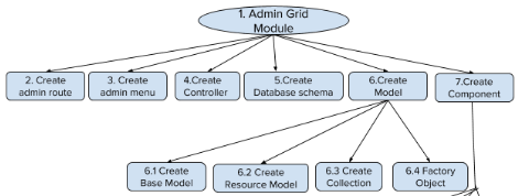 Magento Application Development Services